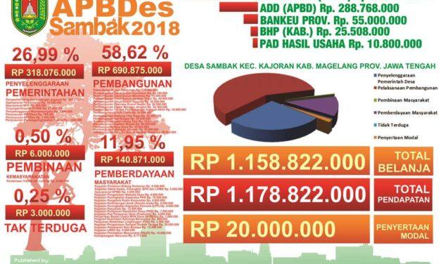 APBDes Sambak Tahun 2018 ditetapkan 1,1 Milyar